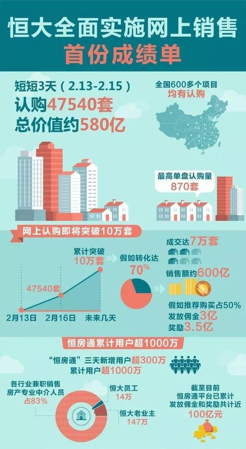 恒大网上卖房也玩裂变营销,3天卖了580亿房子的套路